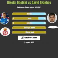 Nikolai Obolski vs David Dzakhov h2h player stats