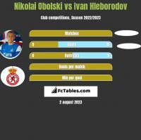 Nikolai Obolski vs Ivan Hleborodov h2h player stats
