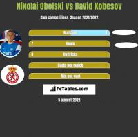 Nikolai Obolski vs David Kobesov h2h player stats