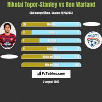 Nikolai Topor-Stanley vs Ben Warland h2h player stats