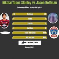 Nikolai Topor-Stanley vs Jason Hoffman h2h player stats