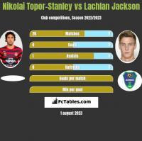 Nikolai Topor-Stanley vs Lachlan Jackson h2h player stats