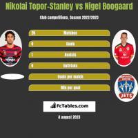 Nikolai Topor-Stanley vs Nigel Boogaard h2h player stats