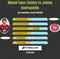 Nikolai Topor-Stanley vs Johnny Koutroumbis h2h player stats
