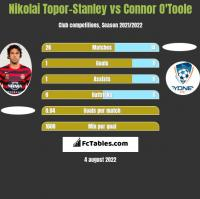 Nikolai Topor-Stanley vs Connor O'Toole h2h player stats