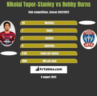 Nikolai Topor-Stanley vs Bobby Burns h2h player stats