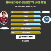 Nikolai Topor-Stanley vs Joel King h2h player stats