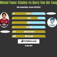 Nikolai Topor-Stanley vs Harry Van der Saag h2h player stats