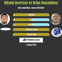 Nikolaj Geertsen vs Brian Hamalainen h2h player stats