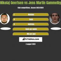 Nikolaj Geertsen vs Jens Martin Gammelby h2h player stats