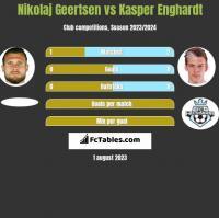 Nikolaj Geertsen vs Kasper Enghardt h2h player stats