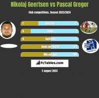 Nikolaj Geertsen vs Pascal Gregor h2h player stats