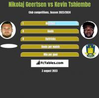 Nikolaj Geertsen vs Kevin Tshiembe h2h player stats
