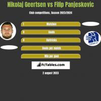 Nikolaj Geertsen vs Filip Panjeskovic h2h player stats