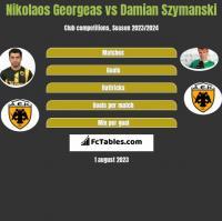 Nikolaos Georgeas vs Damian Szymanski h2h player stats