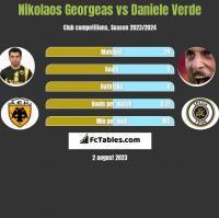 Nikolaos Georgeas vs Daniele Verde h2h player stats