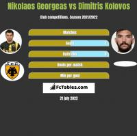 Nikolaos Georgeas vs Dimitris Kolovos h2h player stats