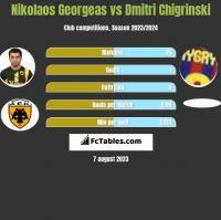 Nikolaos Georgeas vs Dmitri Chigrinski h2h player stats