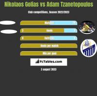 Nikolaos Golias vs Adam Tzanetopoulos h2h player stats