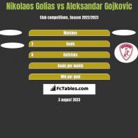 Nikolaos Golias vs Aleksandar Gojkovic h2h player stats