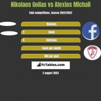 Nikolaos Golias vs Alexios Michail h2h player stats