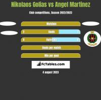 Nikolaos Golias vs Angel Martinez h2h player stats