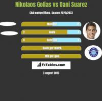 Nikolaos Golias vs Dani Suarez h2h player stats