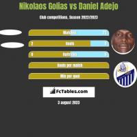 Nikolaos Golias vs Daniel Adejo h2h player stats