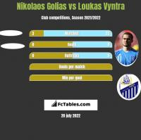 Nikolaos Golias vs Loukas Vyntra h2h player stats