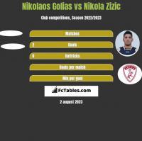 Nikolaos Golias vs Nikola Zizic h2h player stats