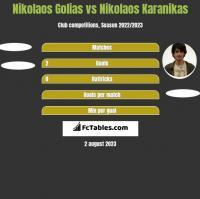 Nikolaos Golias vs Nikolaos Karanikas h2h player stats