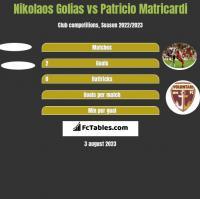 Nikolaos Golias vs Patricio Matricardi h2h player stats