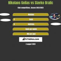Nikolaos Golias vs Slavko Bralic h2h player stats