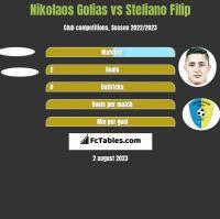 Nikolaos Golias vs Steliano Filip h2h player stats