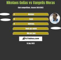 Nikolaos Golias vs Vangelis Moras h2h player stats