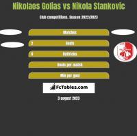 Nikolaos Golias vs Nikola Stankovic h2h player stats