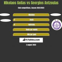 Nikolaos Golias vs Georgios Antzoulas h2h player stats