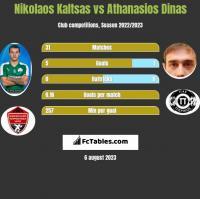 Nikolaos Kaltsas vs Athanasios Dinas h2h player stats
