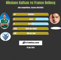 Nikolaos Kaltsas vs Franco Bellocq h2h player stats