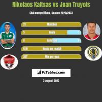 Nikolaos Kaltsas vs Joan Truyols h2h player stats