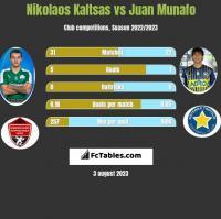 Nikolaos Kaltsas vs Juan Munafo h2h player stats