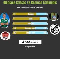 Nikolaos Kaltsas vs Kosmas Tsilianidis h2h player stats