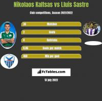 Nikolaos Kaltsas vs Lluis Sastre h2h player stats