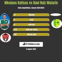 Nikolaos Kaltsas vs Raul Ruiz Matarin h2h player stats