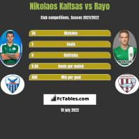 Nikolaos Kaltsas vs Rayo h2h player stats