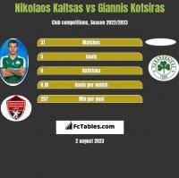 Nikolaos Kaltsas vs Giannis Kotsiras h2h player stats