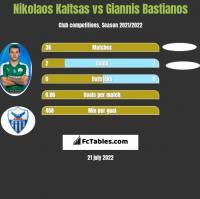 Nikolaos Kaltsas vs Giannis Bastianos h2h player stats