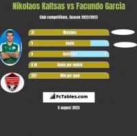 Nikolaos Kaltsas vs Facundo Garcia h2h player stats