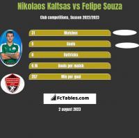 Nikolaos Kaltsas vs Felipe Souza h2h player stats