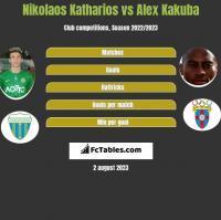 Nikolaos Katharios vs Alex Kakuba h2h player stats